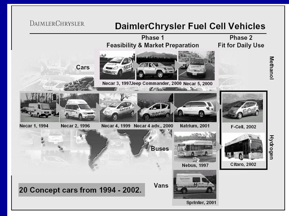 © IFP-2003 44 Les piles à combustibles Pile PEMFC alimentée en H 2 : description du fonctionnement Les nouveaux challenges