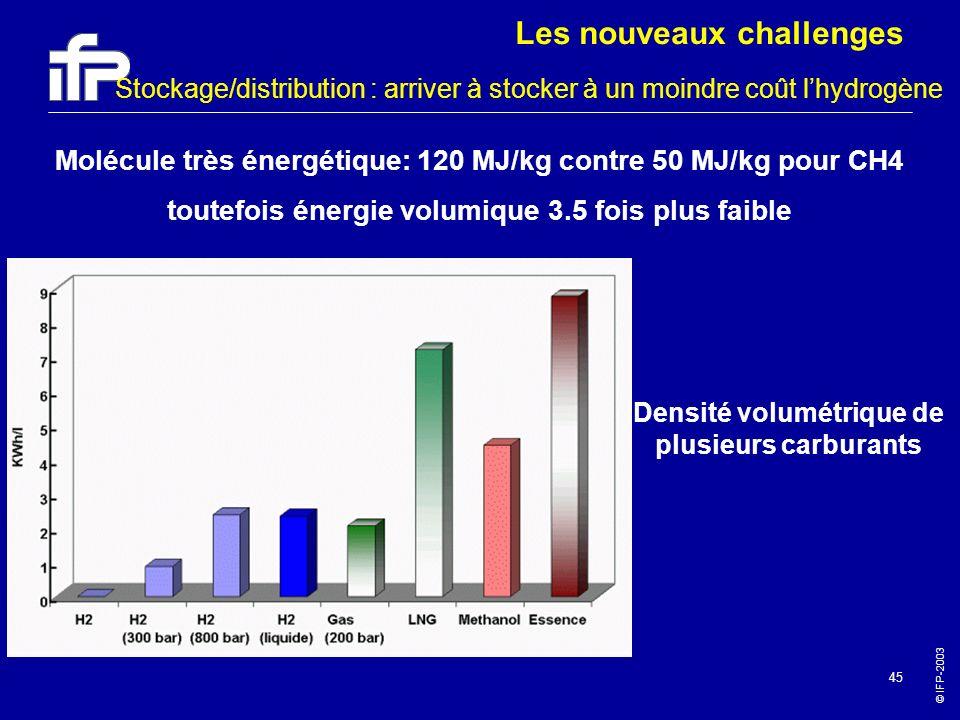 © IFP-2003 45 Molécule très énergétique: 120 MJ/kg contre 50 MJ/kg pour CH4 toutefois énergie volumique 3.5 fois plus faible Densité volumétrique de p