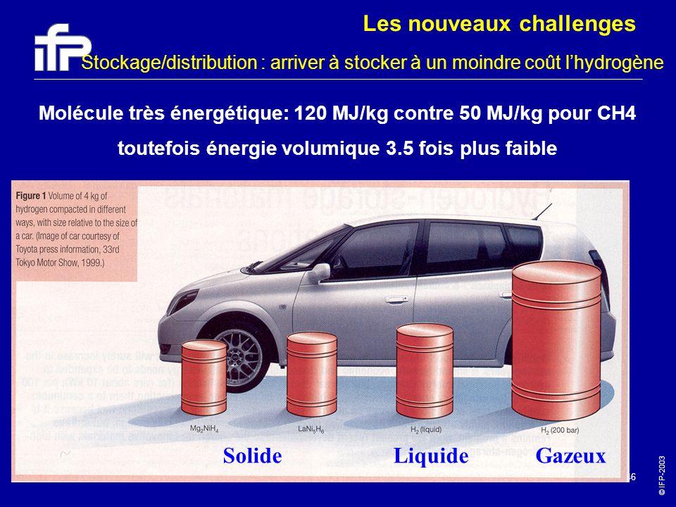 © IFP-2003 46 Molécule très énergétique: 120 MJ/kg contre 50 MJ/kg pour CH4 toutefois énergie volumique 3.5 fois plus faible Stockage/distribution : a