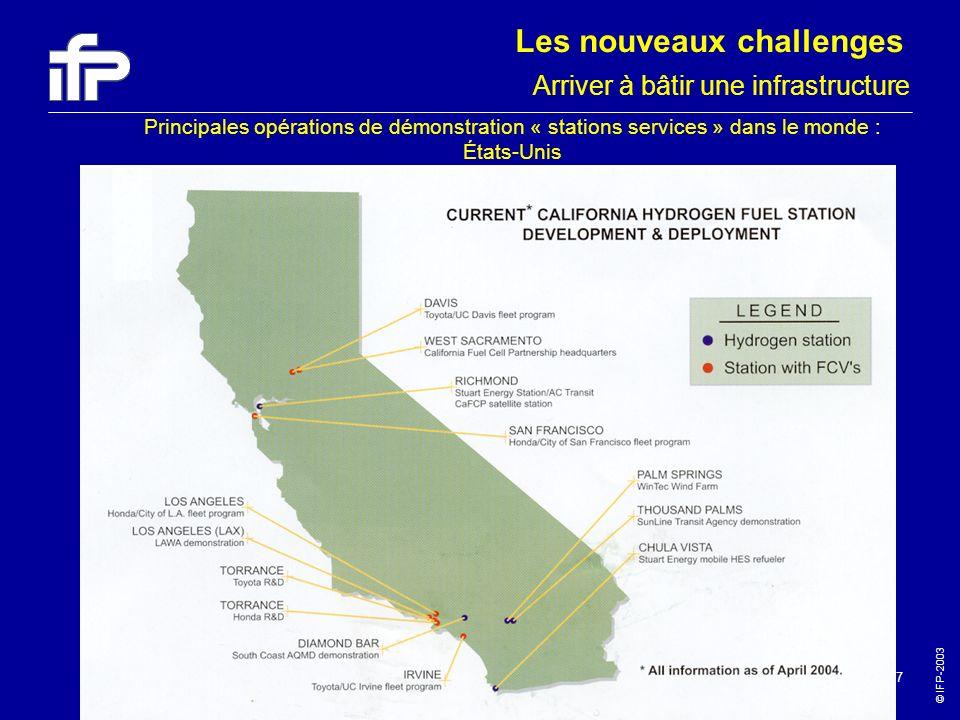 © IFP-2003 47 Principales opérations de démonstration « stations services » dans le monde : États-Unis Arriver à bâtir une infrastructure Les nouveaux