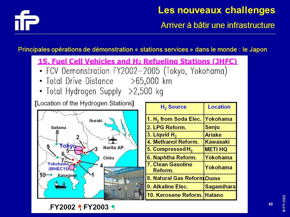 © IFP-2003 48 Principales opérations de démonstration « stations services » dans le monde : le Japon Arriver à bâtir une infrastructure Les nouveaux c