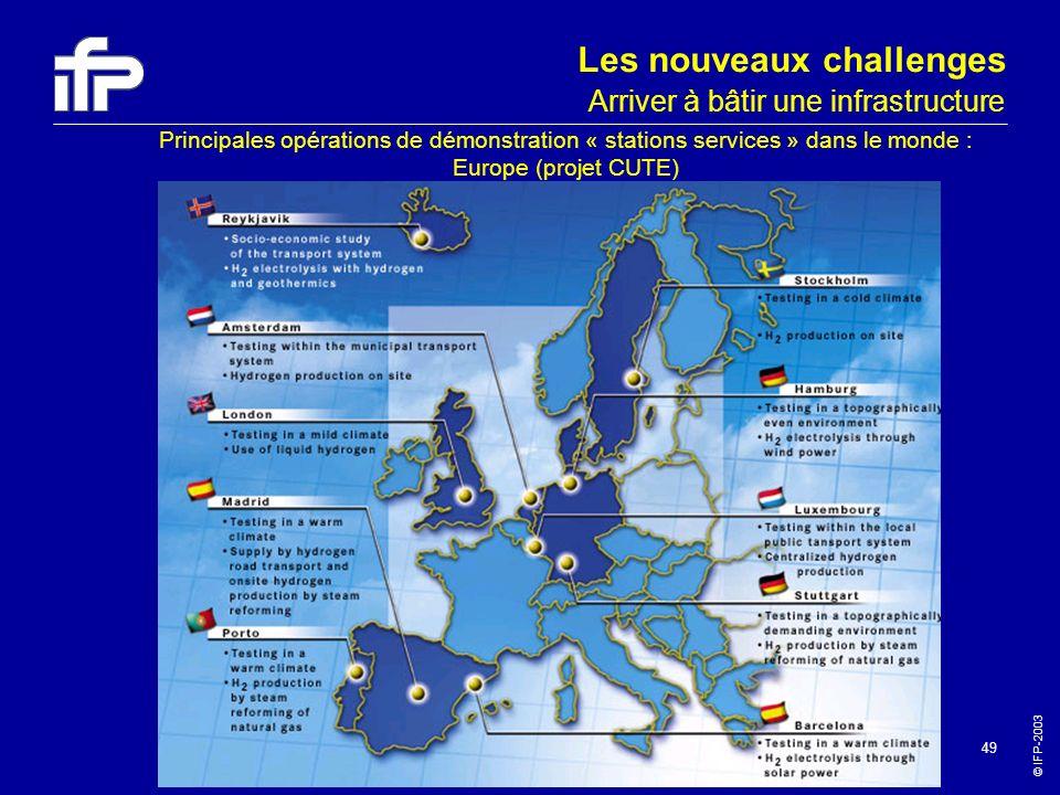 © IFP-2003 49 Principales opérations de démonstration « stations services » dans le monde : Europe (projet CUTE) Arriver à bâtir une infrastructure Le
