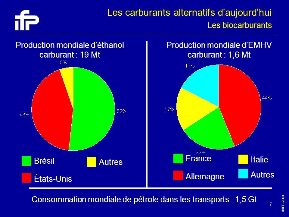 © IFP-2003 7 Brésil États-Unis Autres Production mondiale déthanol carburant : 19 Mt Production mondiale dEMHV carburant : 1,6 Mt Consommation mondial