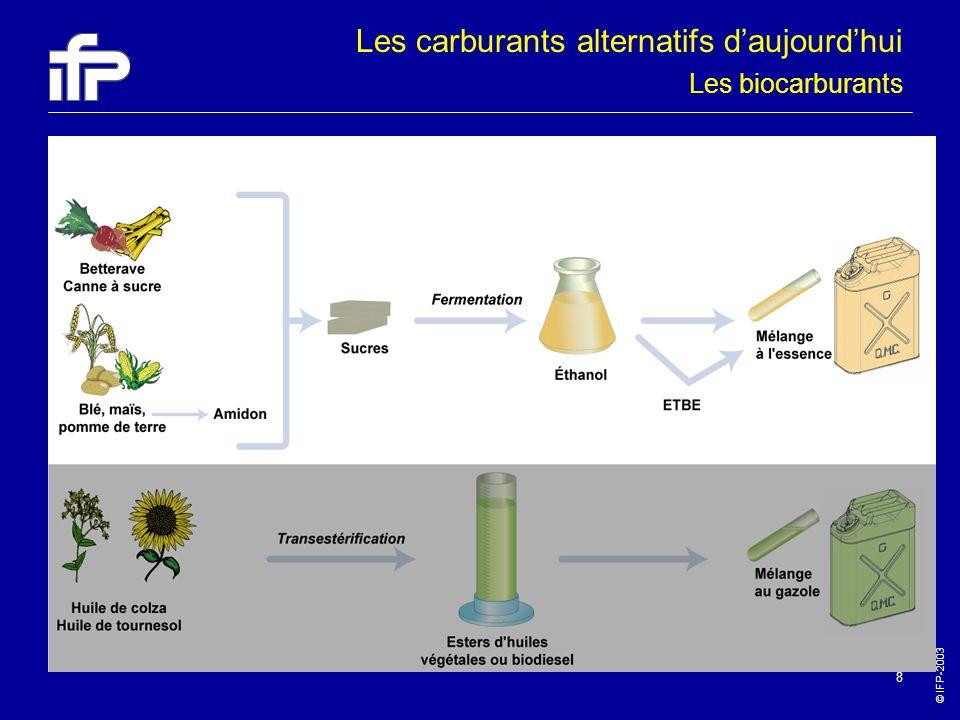 © IFP-2003 8 Les biocarburants Les carburants alternatifs daujourdhui