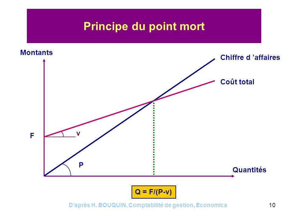 Daprès H. BOUQUIN, Comptabilité de gestion, Economica10 Principe du point mort Montants Quantités Chiffre d affaires Coût total Q = F/(P-v) P F v