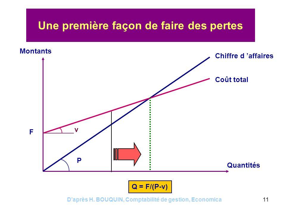 Daprès H. BOUQUIN, Comptabilité de gestion, Economica11 Une première façon de faire des pertes Montants Quantités Chiffre d affaires Coût total Q = F/