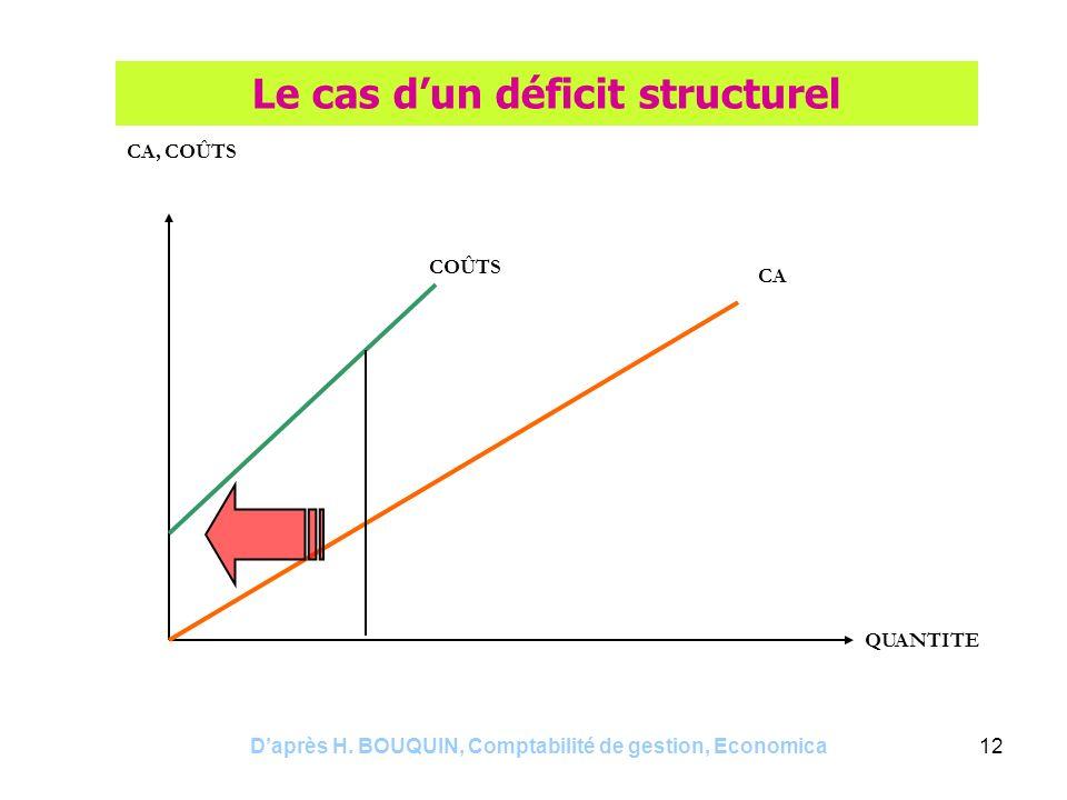 Daprès H. BOUQUIN, Comptabilité de gestion, Economica12 Le cas dun déficit structurel CA, COÛTS QUANTITE CA COÛTS