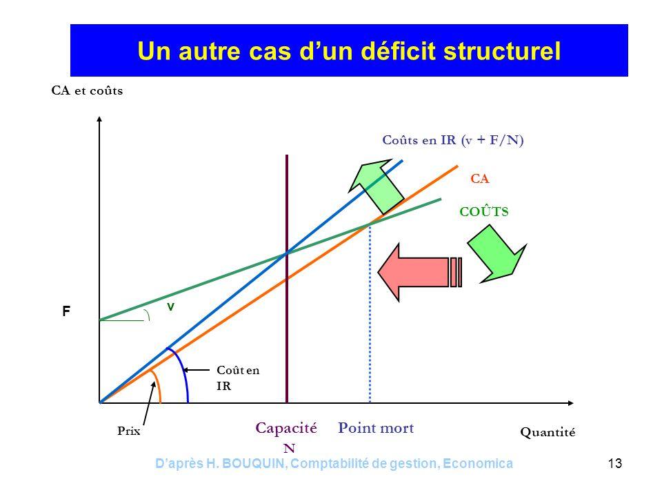 Daprès H. BOUQUIN, Comptabilité de gestion, Economica13 Un autre cas dun déficit structurel CA et coûts Quantité CA COÛTS Point mortCapacité N Coûts e