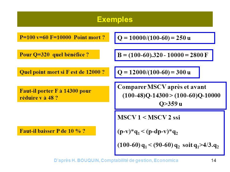 Daprès H. BOUQUIN, Comptabilité de gestion, Economica14 Exemples P=100 v=60 F=10000 Point mort ? Q = 10000/(100-60) = 250 u Pour Q=320 quel bénéfice ?