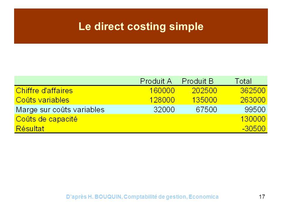 Daprès H. BOUQUIN, Comptabilité de gestion, Economica17 Le direct costing simple