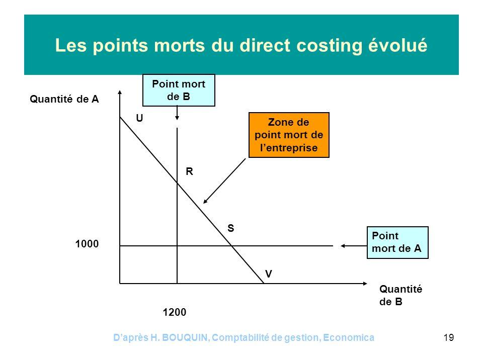 Daprès H. BOUQUIN, Comptabilité de gestion, Economica19 Les points morts du direct costing évolué 1000 1200 Quantité de A Quantité de B U R S V Point