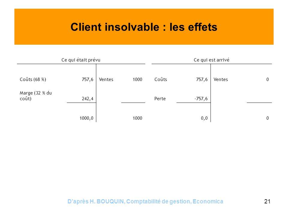 Daprès H. BOUQUIN, Comptabilité de gestion, Economica21 Client insolvable : les effets Ce qui était prévuCe qui est arrivé Coûts (68 %)757,6Ventes1000