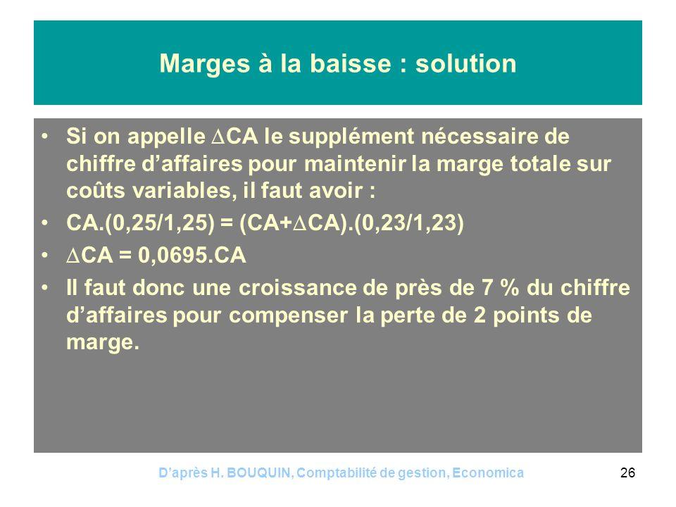 Daprès H. BOUQUIN, Comptabilité de gestion, Economica26 Marges à la baisse : solution Si on appelle CA le supplément nécessaire de chiffre daffaires p