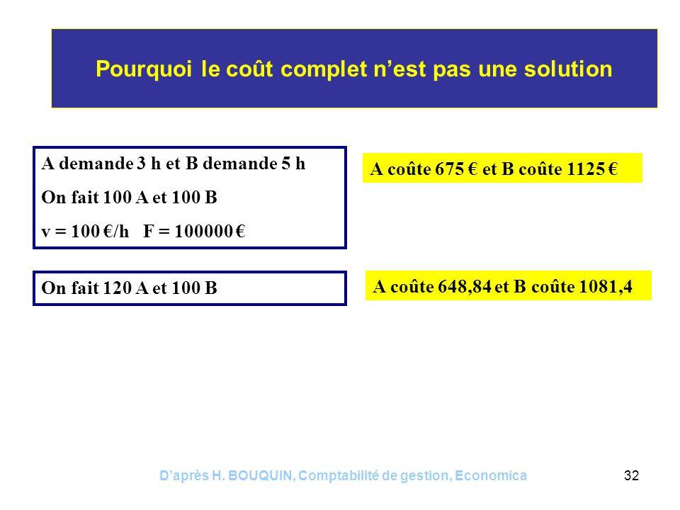 Daprès H. BOUQUIN, Comptabilité de gestion, Economica32 Pourquoi le coût complet nest pas une solution A demande 3 h et B demande 5 h On fait 100 A et