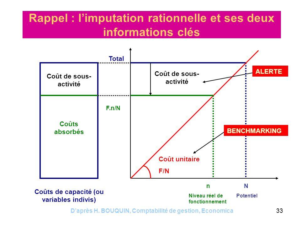 Daprès H. BOUQUIN, Comptabilité de gestion, Economica33 Rappel : limputation rationnelle et ses deux informations clés Coût de sous- activité Coûts de