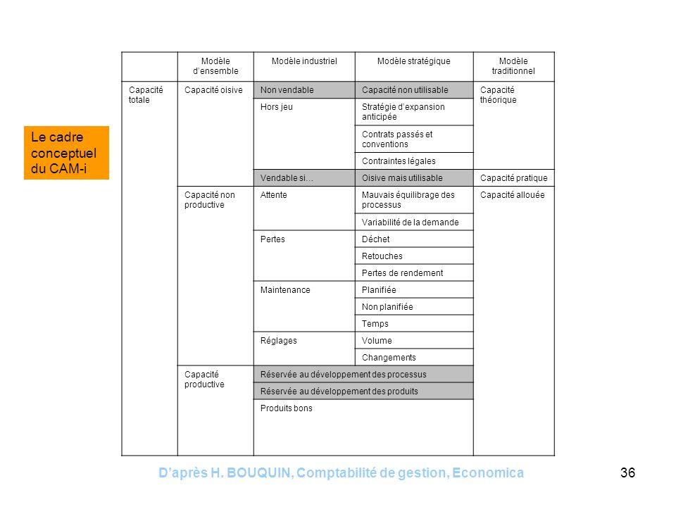 Daprès H. BOUQUIN, Comptabilité de gestion, Economica36 Modèle densemble Modèle industrielModèle stratégiqueModèle traditionnel Capacité totale Capaci