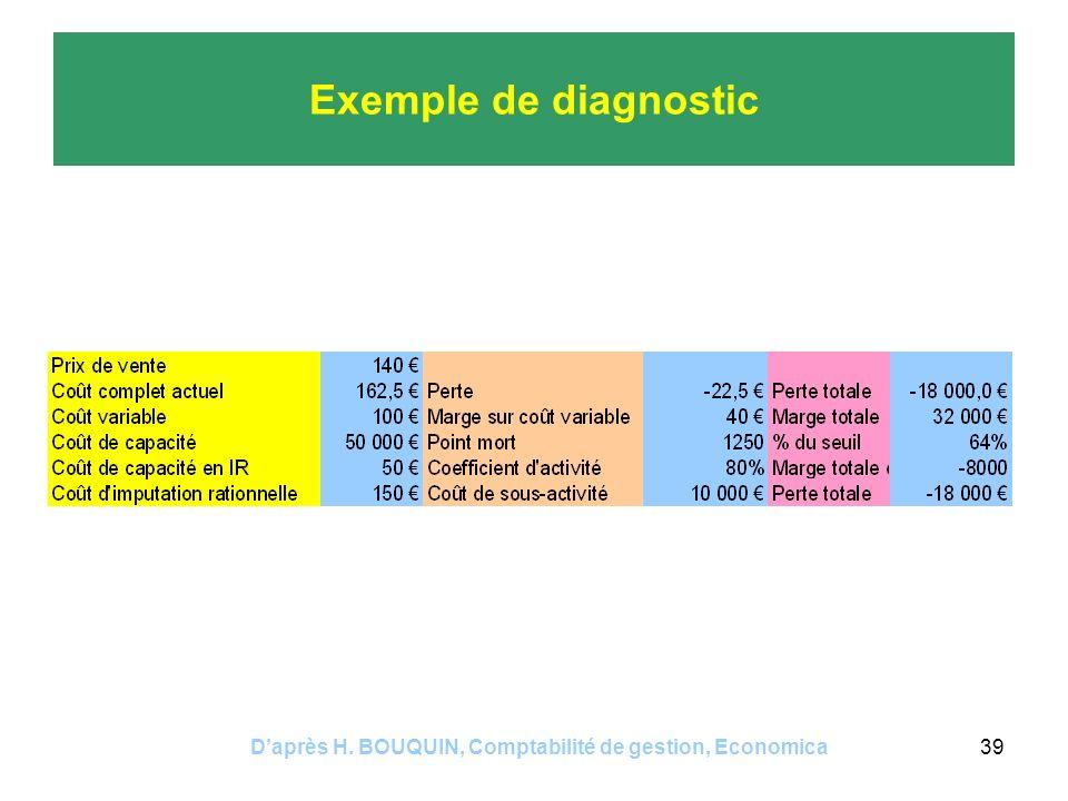 Daprès H. BOUQUIN, Comptabilité de gestion, Economica39 Exemple de diagnostic
