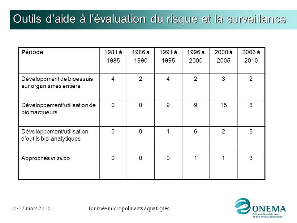 10-12 mars 2010Journée micropolluants aquatiques Outils daide à lévaluation du risque et la surveillance Période1981 à 1985 1986 à 1990 1991 à 1995 19