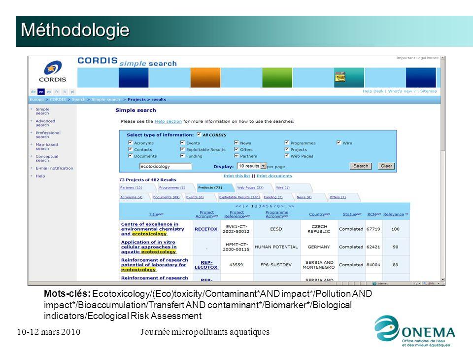 10-12 mars 2010Journée micropolluants aquatiques Méthodologie Mots-clés: Ecotoxicology/(Eco)toxicity/Contaminant*AND impact*/Pollution AND impact*/Bio
