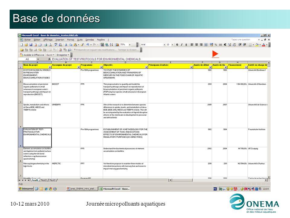 10-12 mars 2010Journée micropolluants aquatiques Base de données
