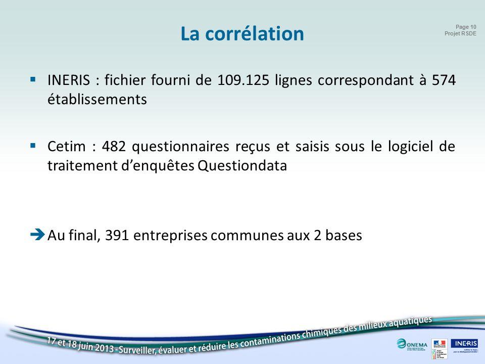 Page 10 Projet RSDE La corrélation INERIS : fichier fourni de 109.125 lignes correspondant à 574 établissements Cetim : 482 questionnaires reçus et sa