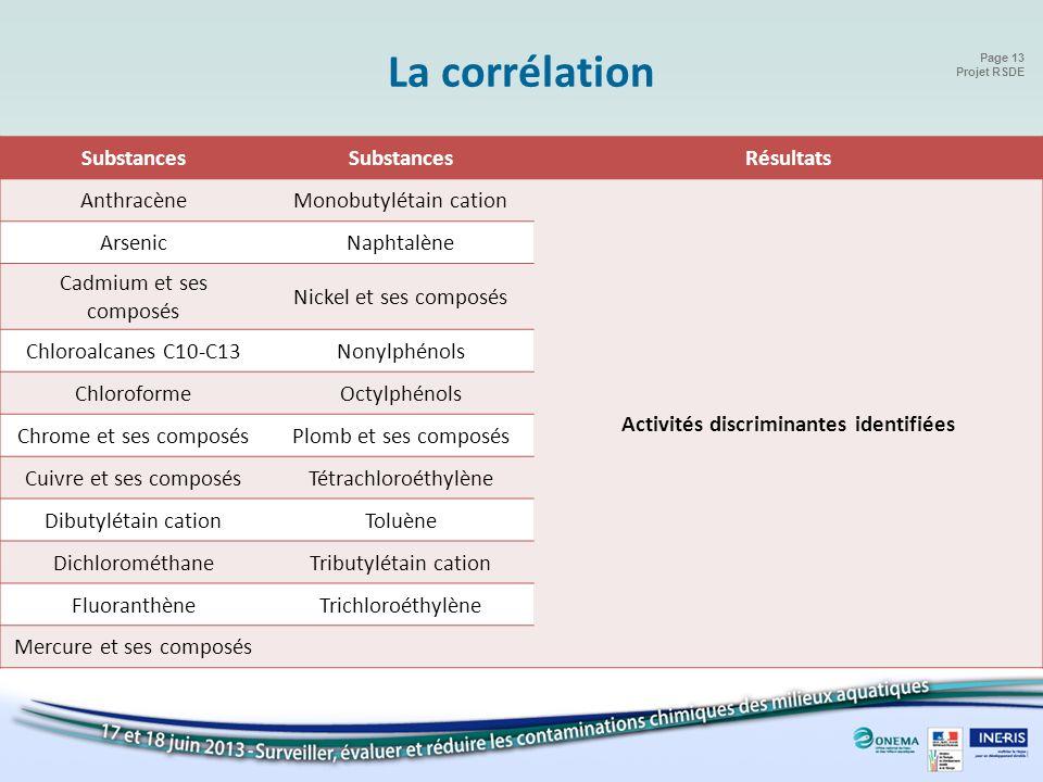 Page 13 Projet RSDE Substances Résultats AnthracèneMonobutylétain cation Activités discriminantes identifiées ArsenicNaphtalène Cadmium et ses composé