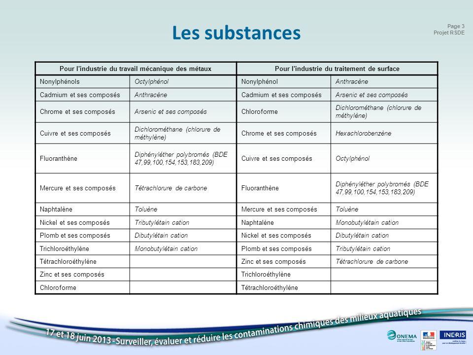 Page 3 Projet RSDE Les substances Pour l'industrie du travail mécanique des métauxPour l'industrie du traitement de surface NonylphénolsOctylphénolNon