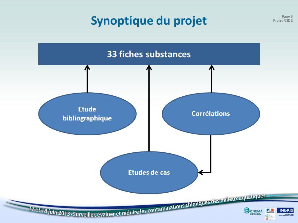 Page 5 Projet RSDE 33 fiches substances Etude bibliographique Corrélations Etudes de cas Identification Synoptique du projet