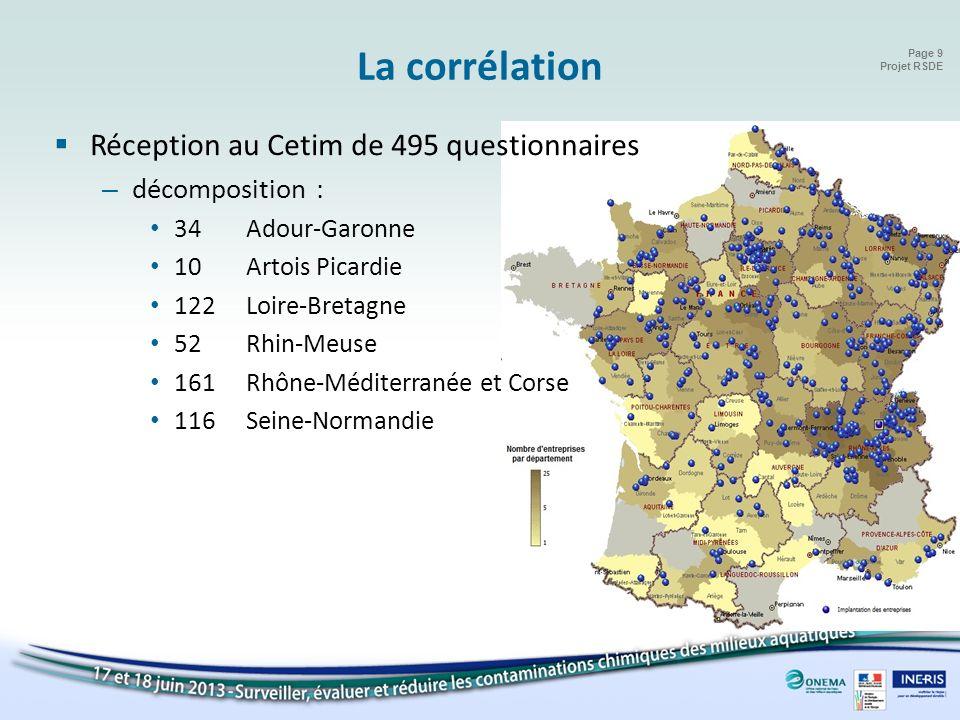 Page 9 Projet RSDE Réception au Cetim de 495 questionnaires – décomposition : 34Adour-Garonne 10Artois Picardie 122Loire-Bretagne 52Rhin-Meuse 161Rhôn