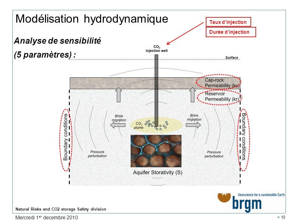 Natural Risks and CO2 storage Safety division > 10 Modélisation hydrodynamique Analyse de sensibilité (5 paramètres) : Taux dinjection Durée dinjectio