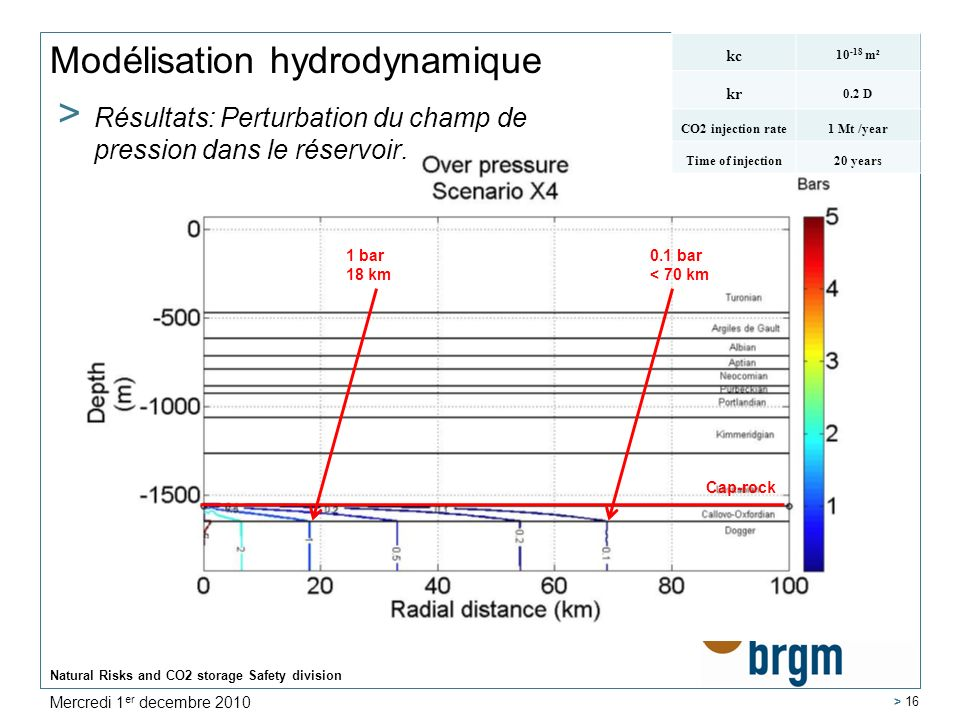 Natural Risks and CO2 storage Safety division > 16 Modélisation hydrodynamique > Résultats: Perturbation du champ de pression dans le réservoir.