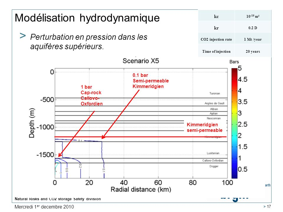 Natural Risks and CO2 storage Safety division > 17 Modélisation hydrodynamique > Perturbation en pression dans les aquifères supérieurs. 0.1 bar Semi-