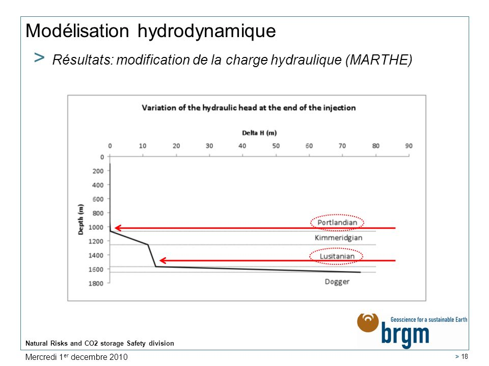 Natural Risks and CO2 storage Safety division > 18 Modélisation hydrodynamique > Résultats: modification de la charge hydraulique (MARTHE) Mercredi 1 er decembre 2010