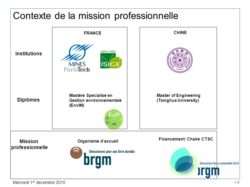 > 2 Contexte de la mission professionnelle Mission professionnelle Financement: Chaire CTSC Organisme daccueil Institutions FRANCE CHINE Mastère Speci