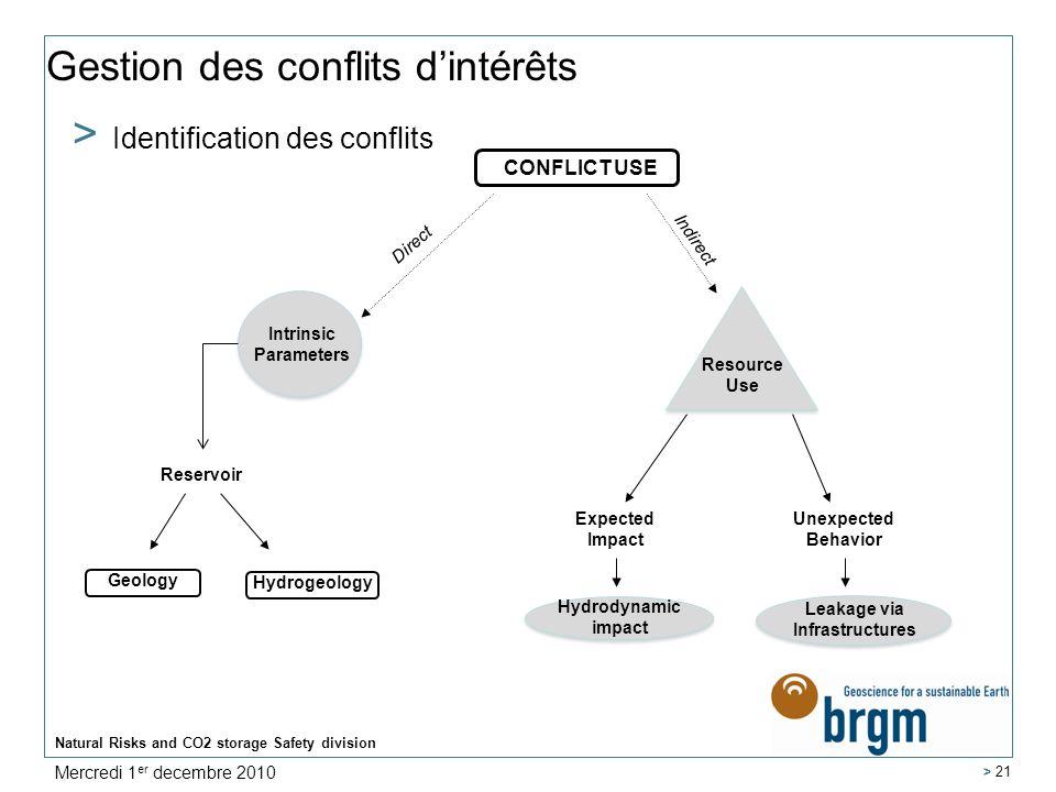 Natural Risks and CO2 storage Safety division > 21 Gestion des conflits dintérêts > Identification des conflits CONFLICT USE Direct Indirect Intrinsic