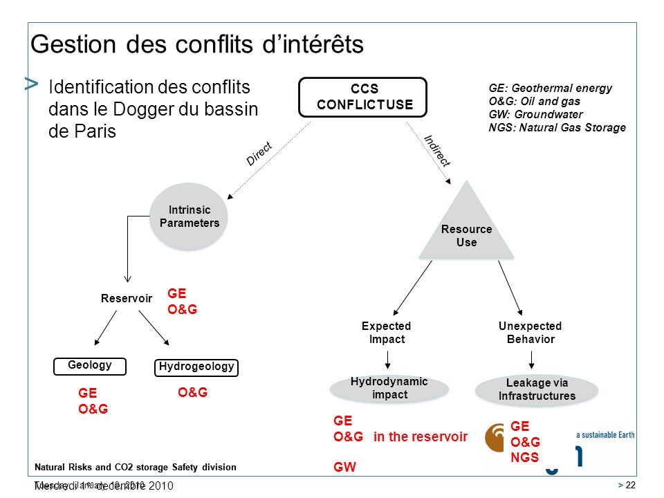 GE: Geothermal energy O&G: Oil and gas GW: Groundwater NGS: Natural Gas Storage Tuesday, January 19, 2010 Natural Risks and CO2 storage Safety division > 22 Gestion des conflits dintérêts Natural Risks and CO2 storage Safety division > 22 > Identification des conflits dans le Dogger du bassin de Paris CCS CONFLICT USE Direct Indirect Intrinsic Parameters Resource Use Reservoir Geology Hydrogeology Expected Impact Unexpected Behavior Hydrodynamic impact Leakage via Infrastructures Mercredi 1 er decembre 2010 GE O&G GE O&G GE O&G in the reservoir GW GE O&G NGS