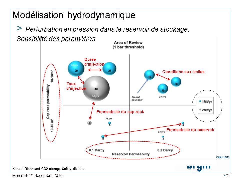 Natural Risks and CO2 storage Safety division > 26 Modélisation hydrodynamique Permeabilite du cap-rock Duree dinjection Taux dinjection Permeabilite du reservoir Conditions aux limites Mercredi 1 er decembre 2010 > Perturbation en pression dans le reservoir de stockage.