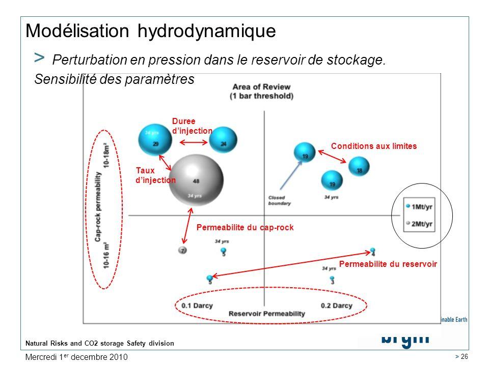 Natural Risks and CO2 storage Safety division > 26 Modélisation hydrodynamique Permeabilite du cap-rock Duree dinjection Taux dinjection Permeabilite