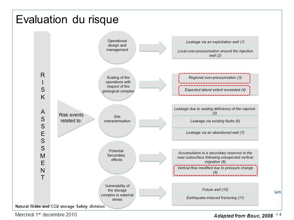 Natural Risks and CO2 storage Safety division > 4 Evaluation du risque Adapted from Bouc, 2008 Mercredi 1 er decembre 2010