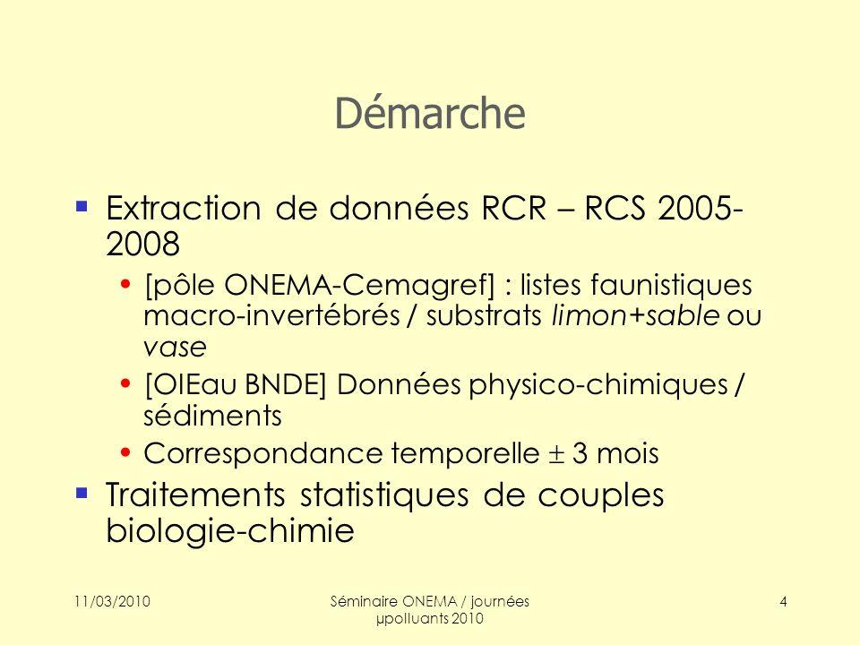 11/03/2010Séminaire ONEMA / journées µpolluants 2010 5 Base de données (1) Base de données 269 sites – 545 micro-prélèvements (bio) / 407 mesures chimiques Sélection de mesures chimiques (mesure effectuée, effectif > LQ) : 20 paramètres, dont 11 prioritaires (DCE ann.