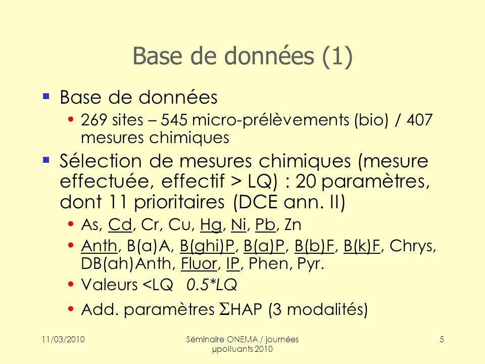 11/03/2010Séminaire ONEMA / journées µpolluants 2010 6 Base (2), description des données (1) Effectifs bio ajustés au genre (en général) log(x+1) Modalités de traits selon Tachet & al.