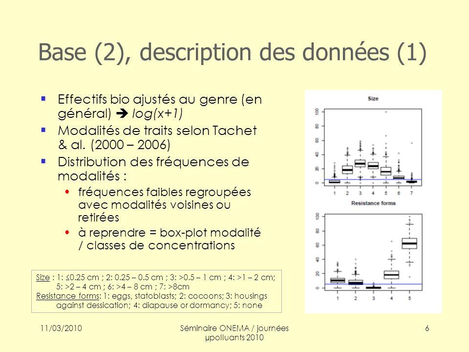 11/03/2010Séminaire ONEMA / journées µpolluants 2010 7 Description des données (2) Données chimiques :ACP corrélations des inorganiques entre eux [Ni-Cr], [Cu-Zn], [Pb-Hg-Cd] des HAP remplacés par légers/lourds indépendance des 2 groupes faible discrimination des individus (stations) Couplage chimie – biologie : analyse de co-inertie, à reprendre