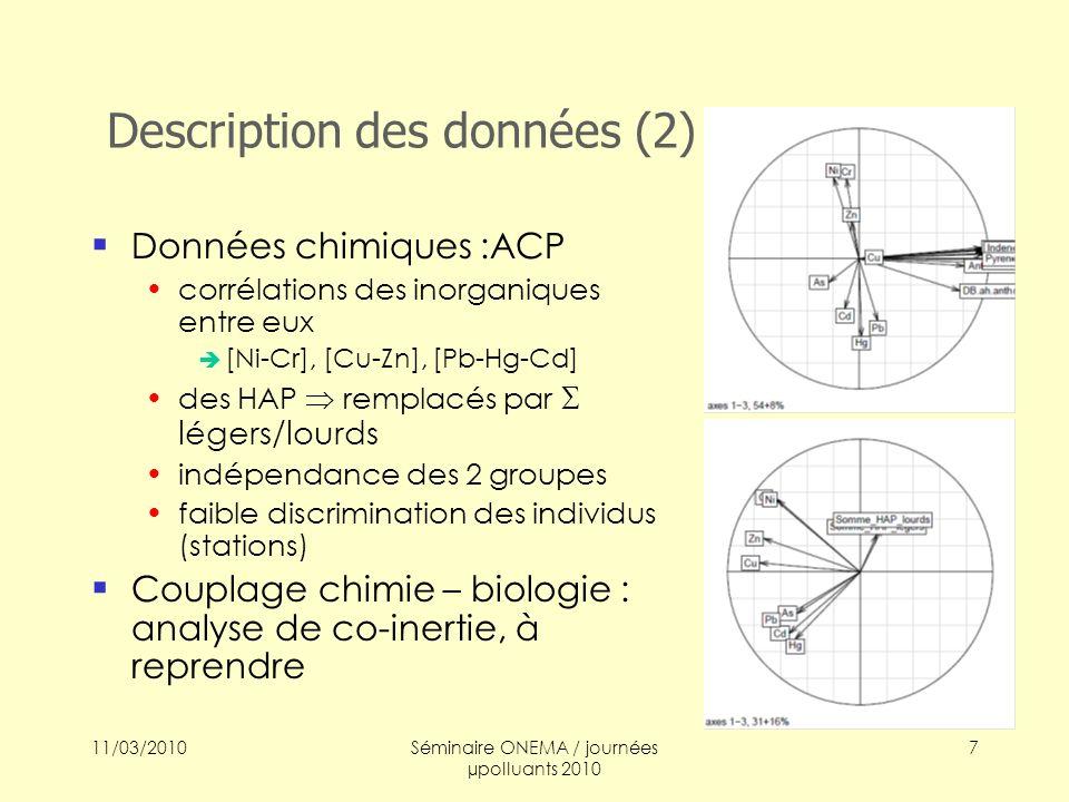 11/03/2010Séminaire ONEMA / journées µpolluants 2010 7 Description des données (2) Données chimiques :ACP corrélations des inorganiques entre eux [Ni-