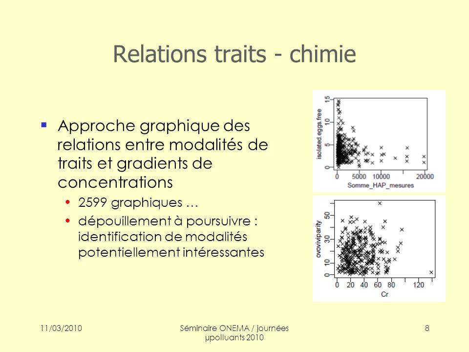 11/03/2010Séminaire ONEMA / journées µpolluants 2010 9 Pistes 2010 Approches statistiques à raffiner Co-inertie Utilisation de variables chimiques composites puisque mélanges .