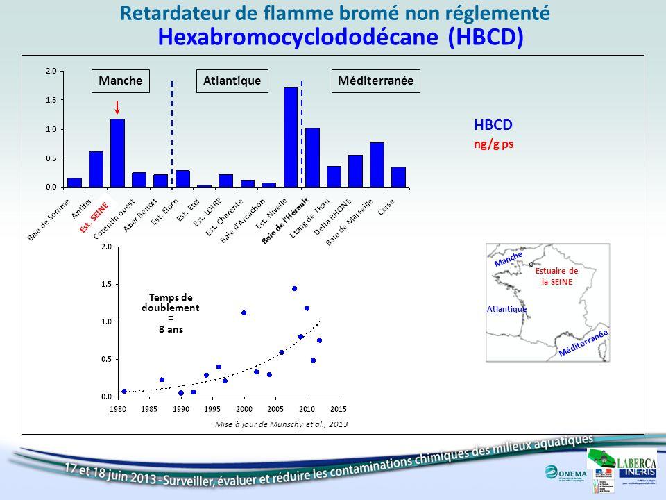 ng/g ps Manche HBCD AtlantiqueMéditerranée Hexabromocyclododécane (HBCD) Retardateur de flamme bromé non réglementé Est. SEINE Manche Atlantique Médit