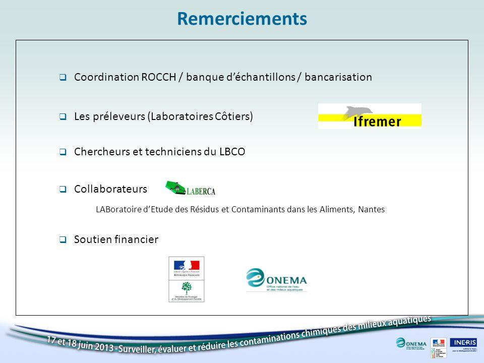 Remerciements Soutien financier Collaborateurs LABoratoire dEtude des Résidus et Contaminants dans les Aliments, Nantes Coordination ROCCH / banque dé