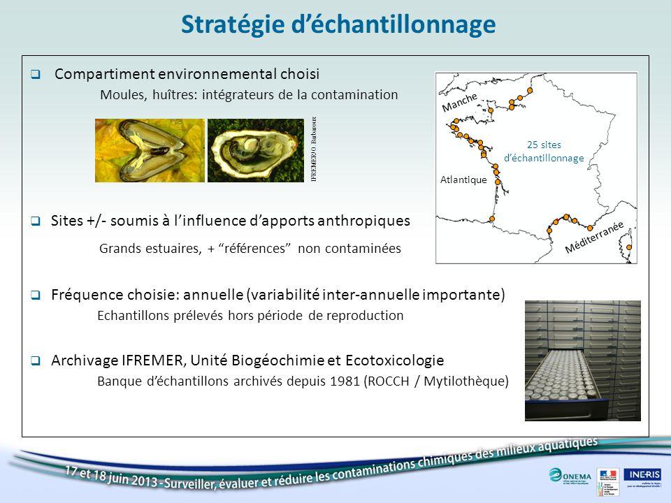 Compartiment environnemental choisi Moules, huîtres: intégrateurs de la contamination Stratégie déchantillonnage Fréquence choisie: annuelle (variabil