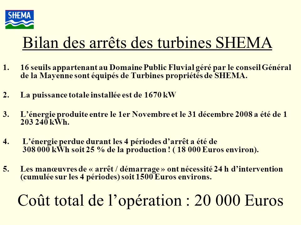 Bilan des arrêts des turbines SHEMA 1.16 seuils appartenant au Domaine Public Fluvial géré par le conseil Général de la Mayenne sont équipés de Turbin