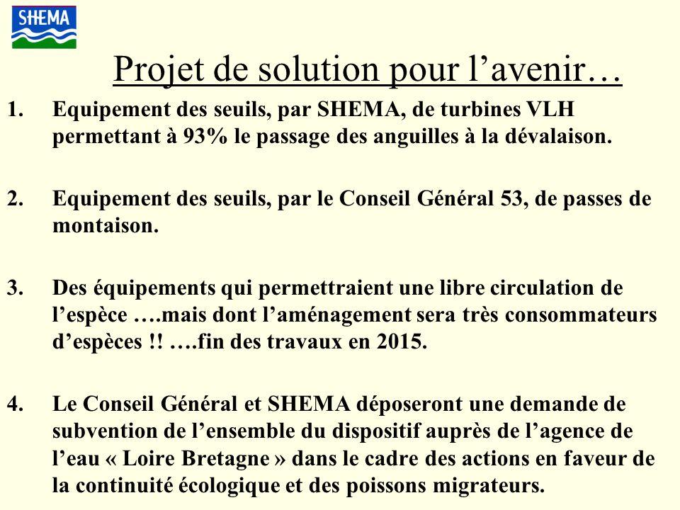 Projet de solution pour lavenir… 1.Equipement des seuils, par SHEMA, de turbines VLH permettant à 93% le passage des anguilles à la dévalaison. 2.Equi