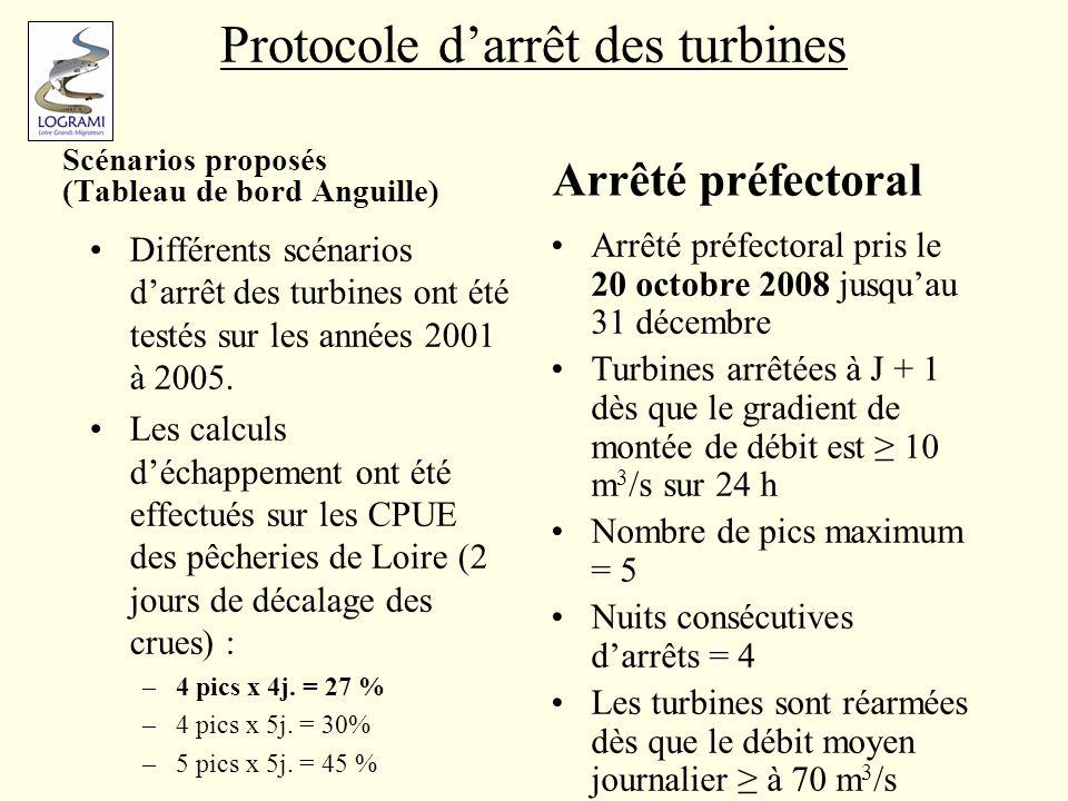 Protocole darrêt des turbines Scénarios proposés (Tableau de bord Anguille) Différents scénarios darrêt des turbines ont été testés sur les années 200